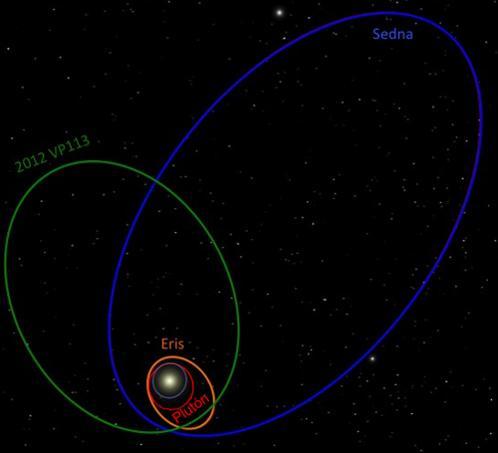 Orbitas de 2012 V113 y Sedna. Planetas enanos