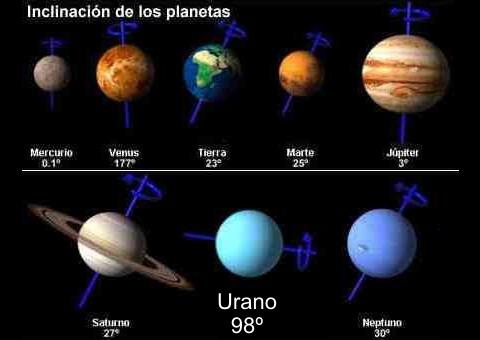 Inclinación de Urano